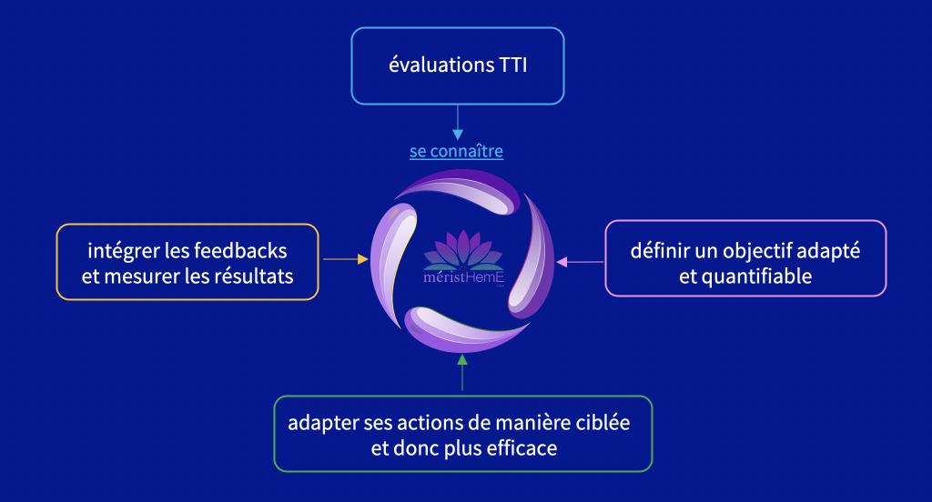 image 7 TTI