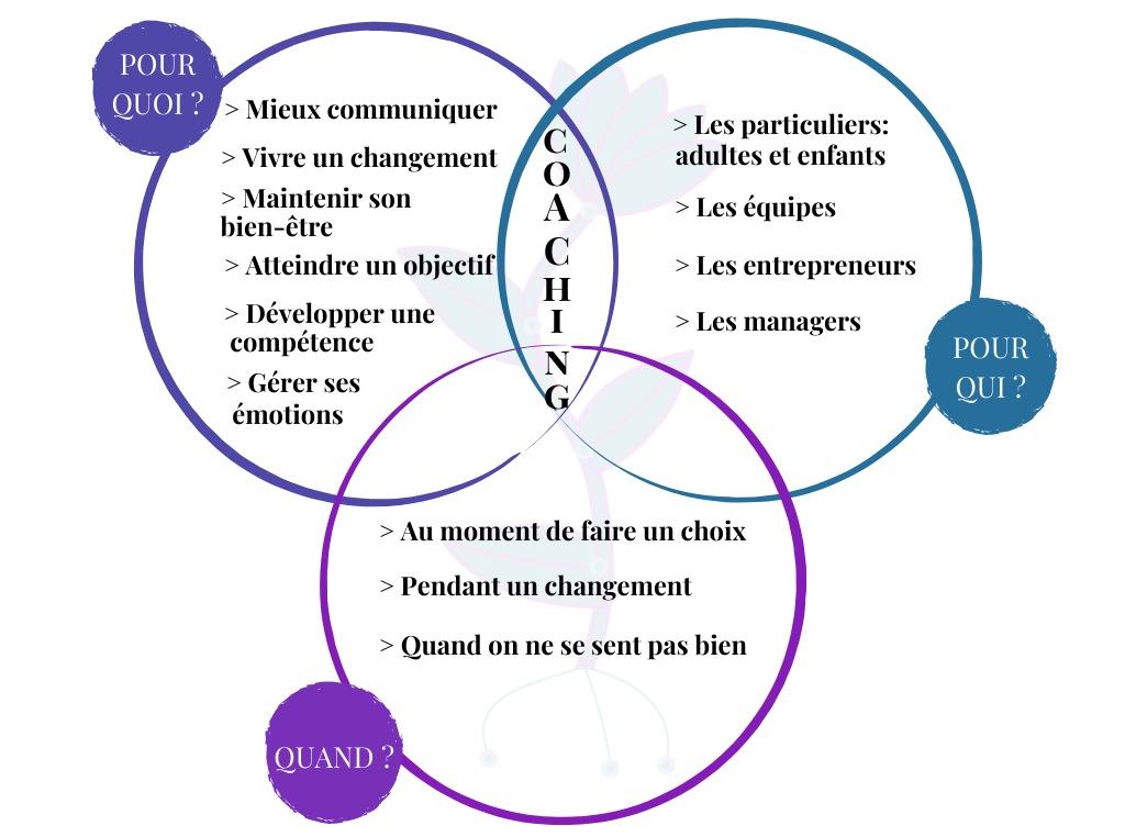 coaching cercles