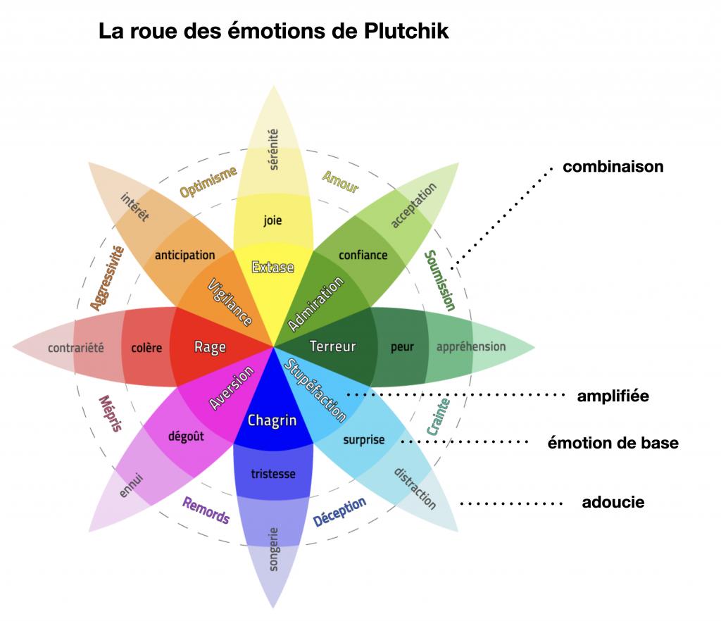 plutchik roue des émotions