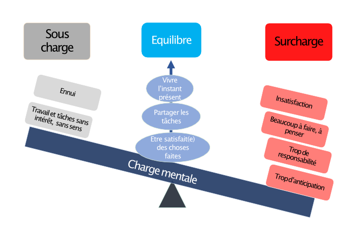 Charge mentale schema